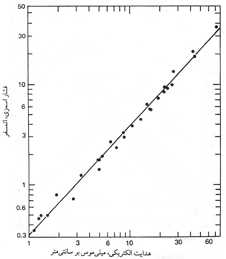 نمودار هدایت الکتریکی و فشار اسمزی
