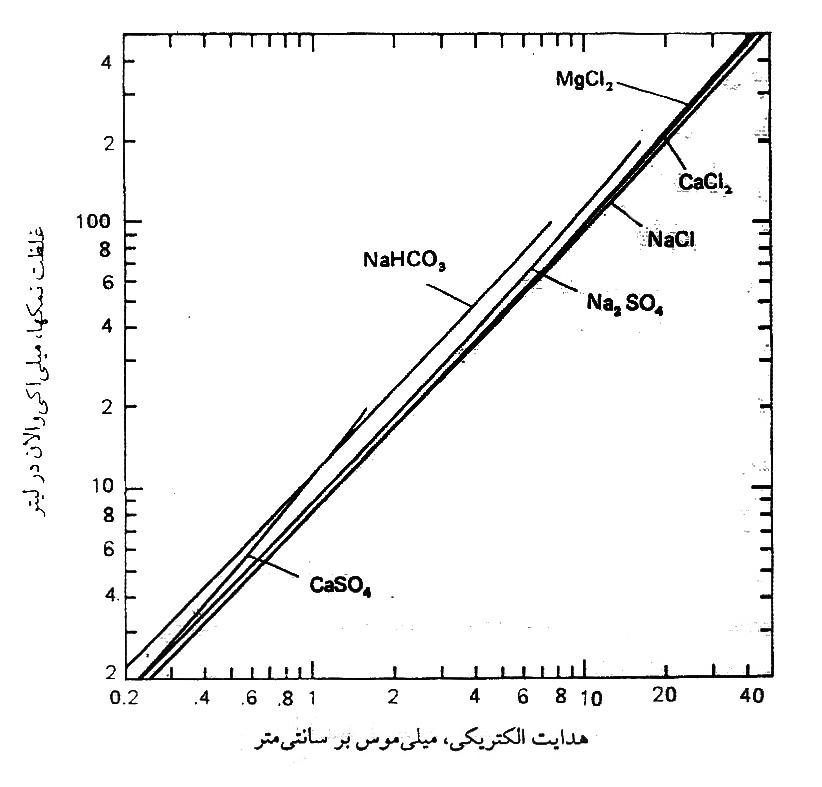 نمودار هدایت الکتریکی و غلظت نمک