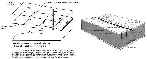 سطح ایستابی آب زیرزمینی و چاه های مشاهده ای
