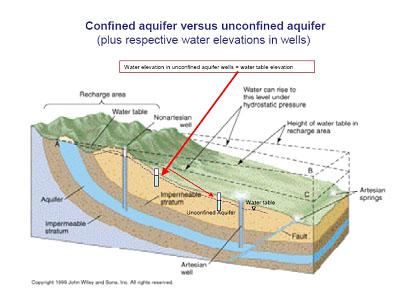 برخورد سفره آب زیرزمینی با گسل