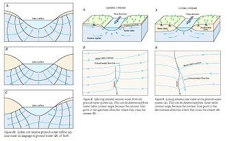 رابطه بین رودخانه و سفره آب زیرمینی