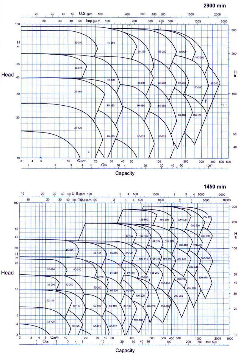 منحنی همپوشانی پمپ گریز از مرکز