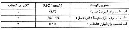 جدول طبقه بندی آب بر اساس کربنات و بی کربنات